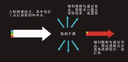 摄影用光技巧 散射光的原理与应用